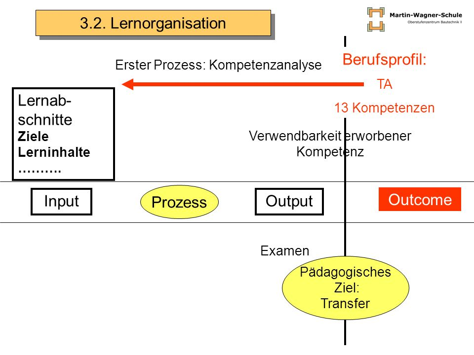 Lernab- schnitte Ziele Lerninhalte ……….