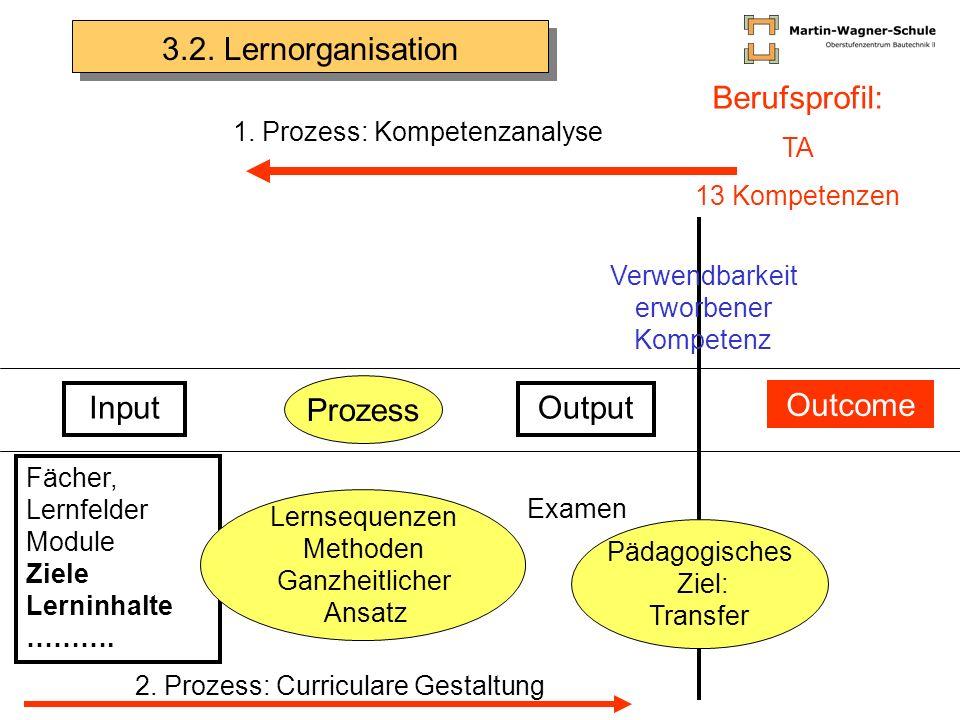 3.2. Lernorganisation Berufsprofil: Prozess Input Output Outcome TA