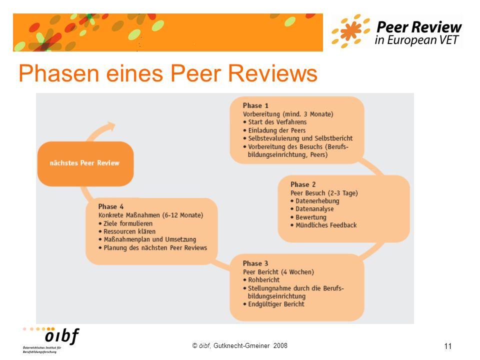 Phasen eines Peer Reviews