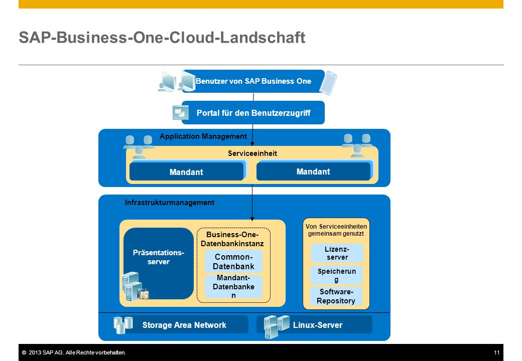 SAP-Business-One-Cloud-Landschaft