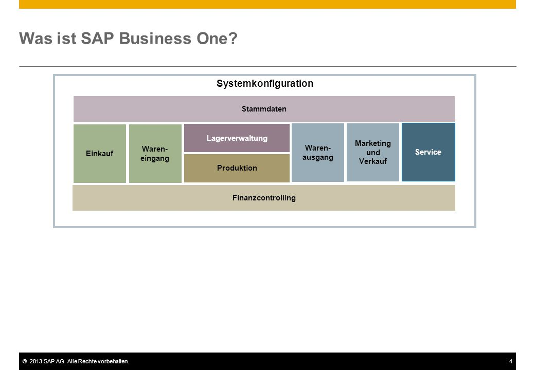 Was ist SAP Business One