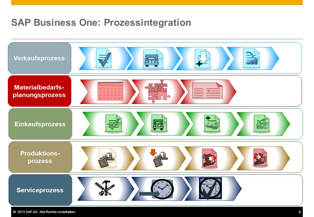 SAP Business One: Prozessintegration