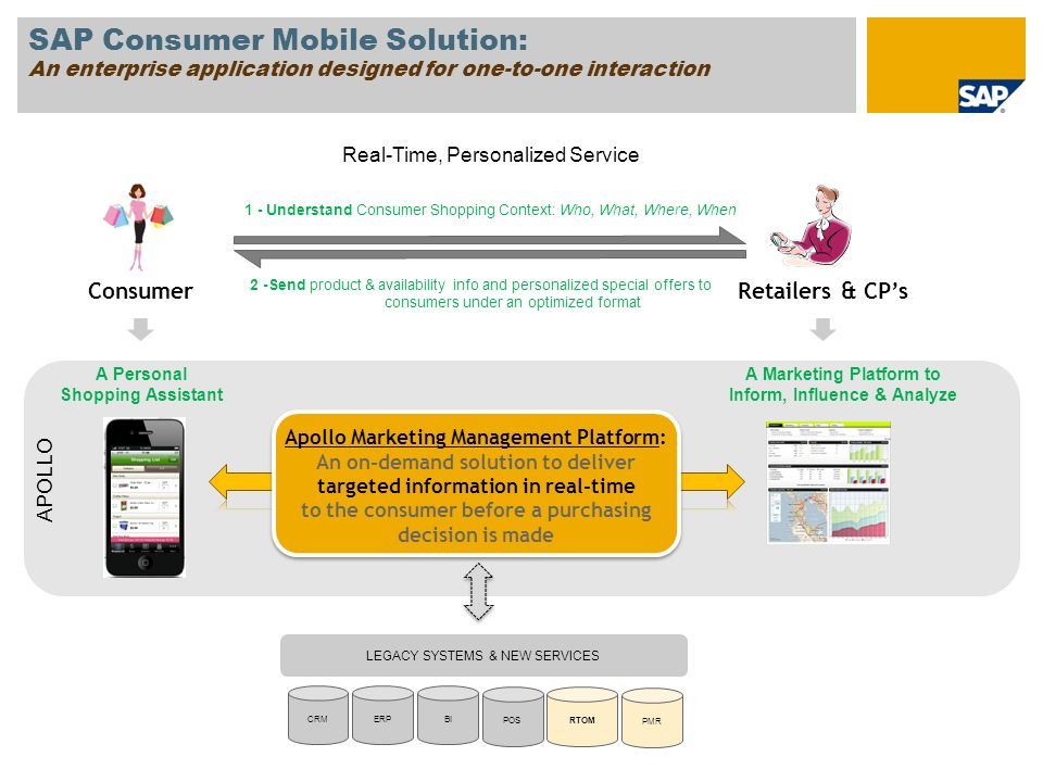 SAP Consumer Mobile Solution: An enterprise application designed for one-to-one interaction
