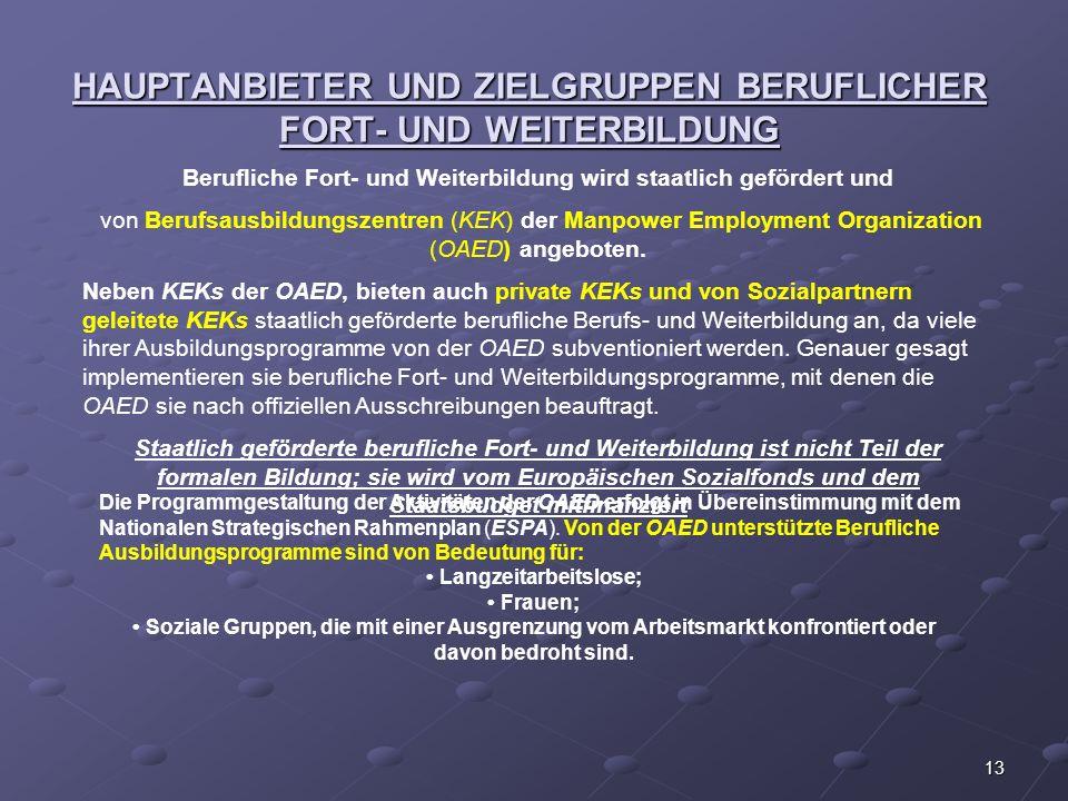 HAUPTANBIETER UND ZIELGRUPPEN BERUFLICHER FORT- UND WEITERBILDUNG