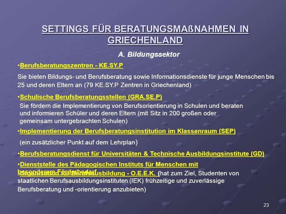 SETTINGS FÜR BERATUNGSMAßNAHMEN IN GRIECHENLAND