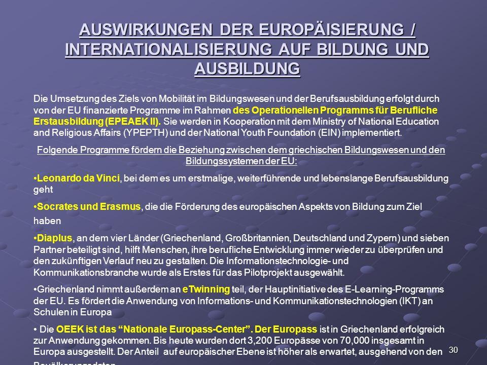 AUSWIRKUNGEN DER EUROPÄISIERUNG / INTERNATIONALISIERUNG AUF BILDUNG UND AUSBILDUNG