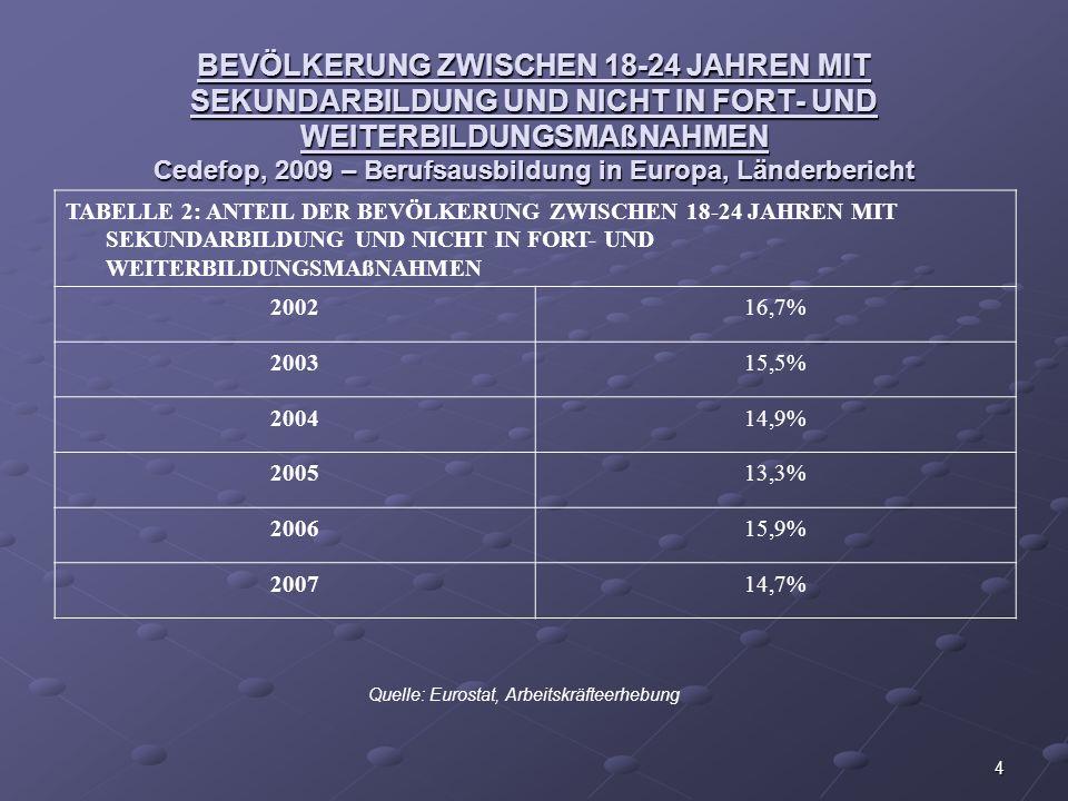 BEVÖLKERUNG ZWISCHEN 18-24 JAHREN MIT SEKUNDARBILDUNG UND NICHT IN FORT- UND WEITERBILDUNGSMAßNAHMEN Cedefop, 2009 – Berufsausbildung in Europa, Länderbericht