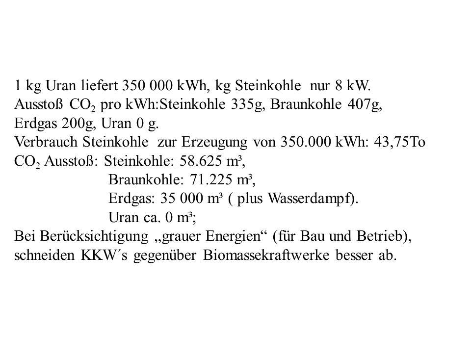 1 kg Uran liefert 350 000 kWh, kg Steinkohle nur 8 kW