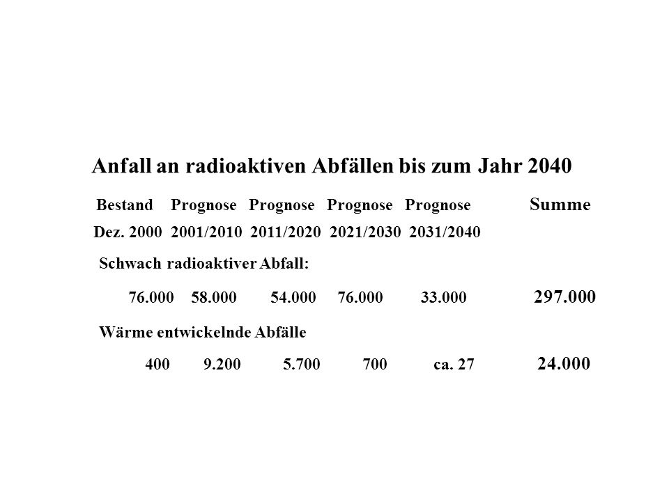 Schwach radioaktiver Abfall: Wärme entwickelnde Abfälle