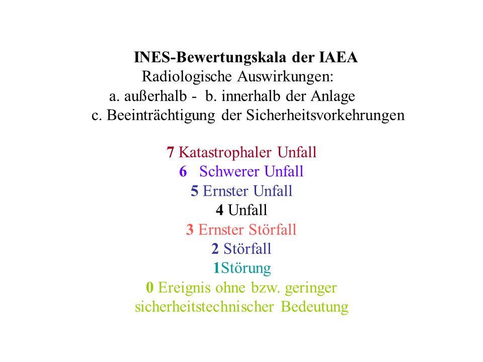 INES-Bewertungskala der IAEA