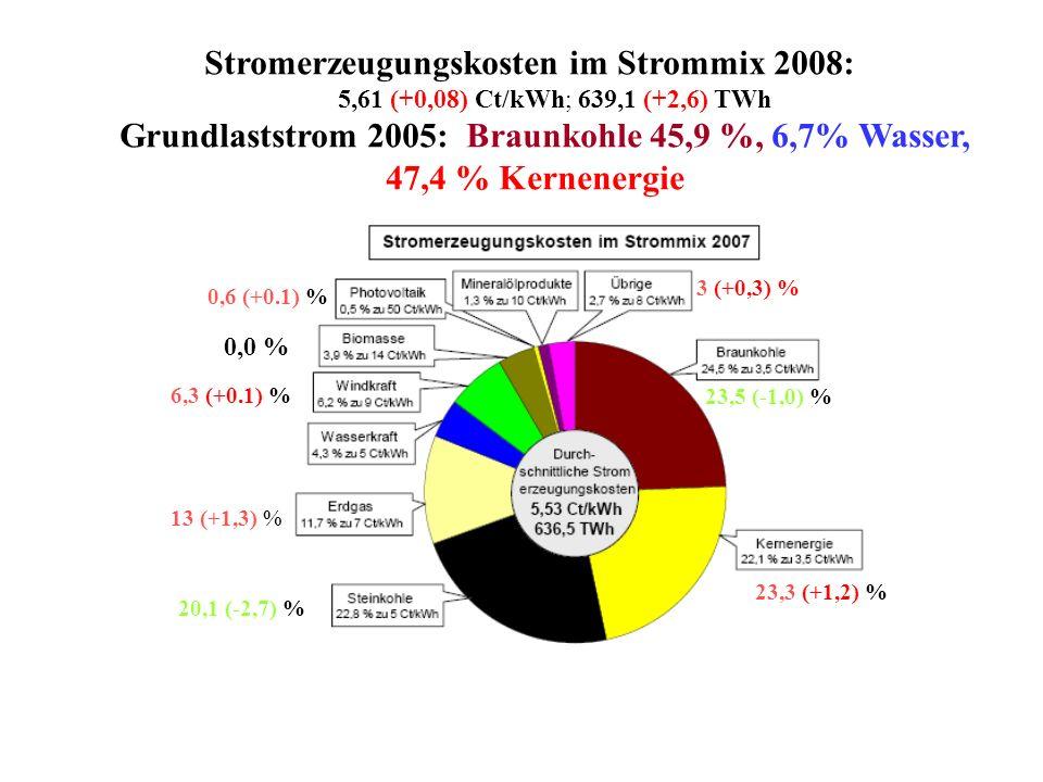 Grundlaststrom 2005: Braunkohle 45,9 %, 6,7% Wasser,