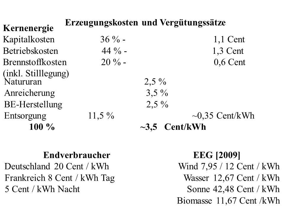 Erzeugungskosten und Vergütungssätze