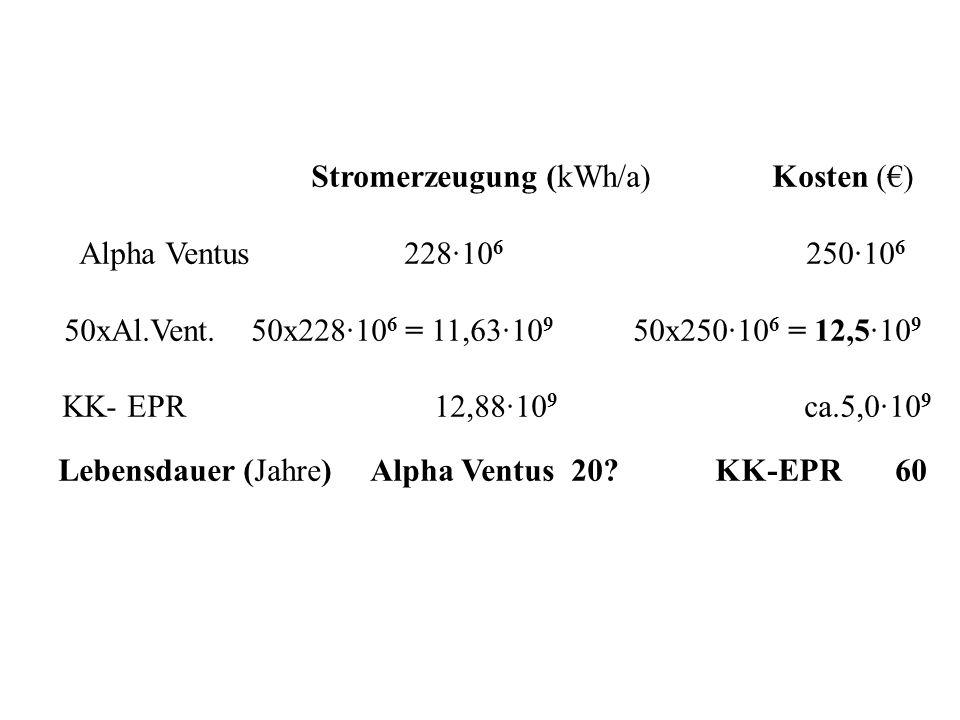 Stromerzeugung (kWh/a) Kosten (€) Alpha Ventus 228∙106 250∙106