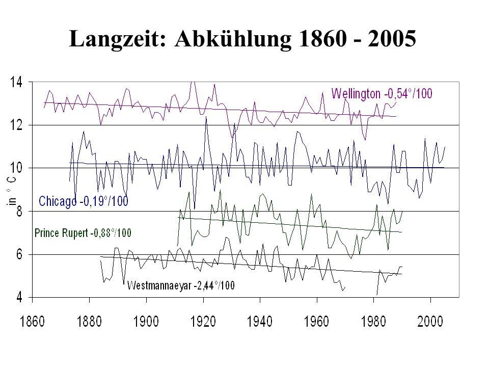 Langzeit: Abkühlung 1860 - 2005