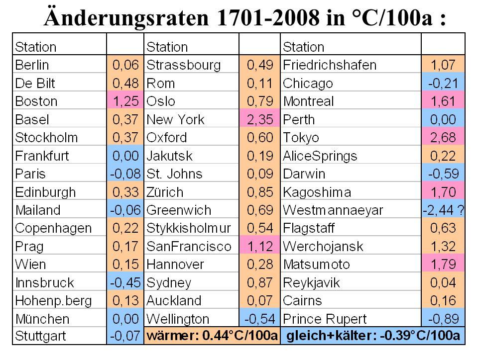Änderungsraten 1701-2008 in °C/100a :
