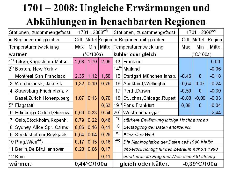 1701 – 2008: Ungleiche Erwärmungen und Abkühlungen in benachbarten Regionen