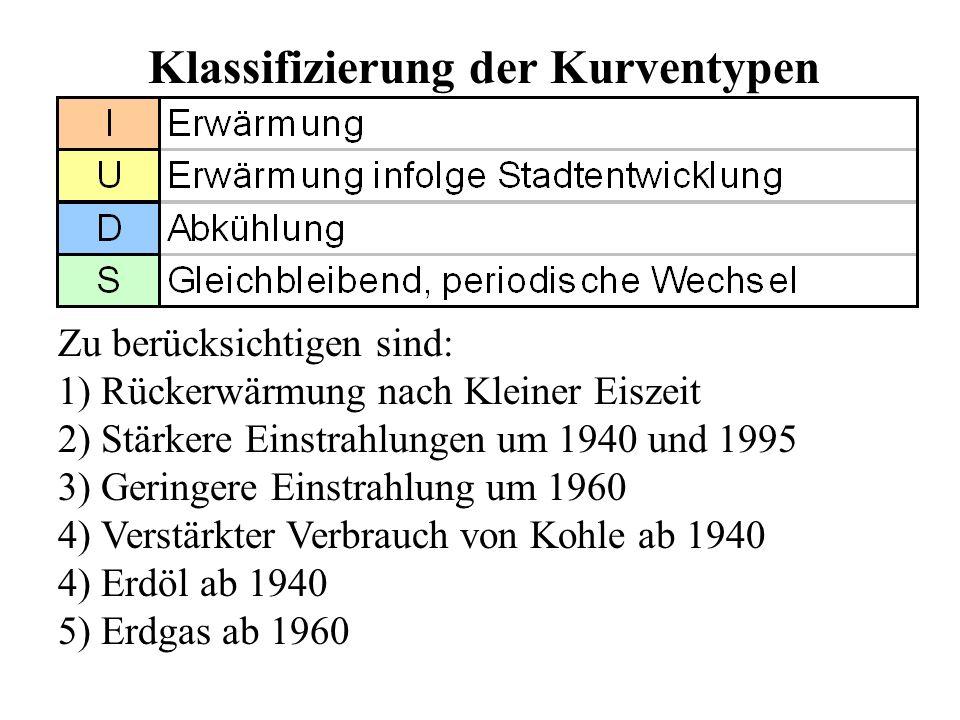 Klassifizierung der Kurventypen