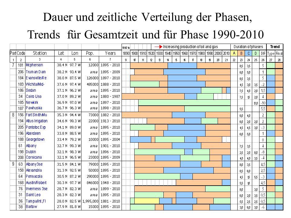 Dauer und zeitliche Verteilung der Phasen, Trends für Gesamtzeit und für Phase 1990-2010