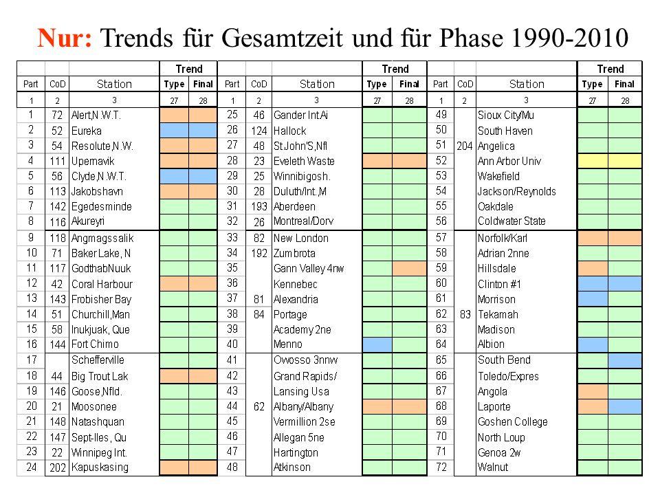 Nur: Trends für Gesamtzeit und für Phase 1990-2010