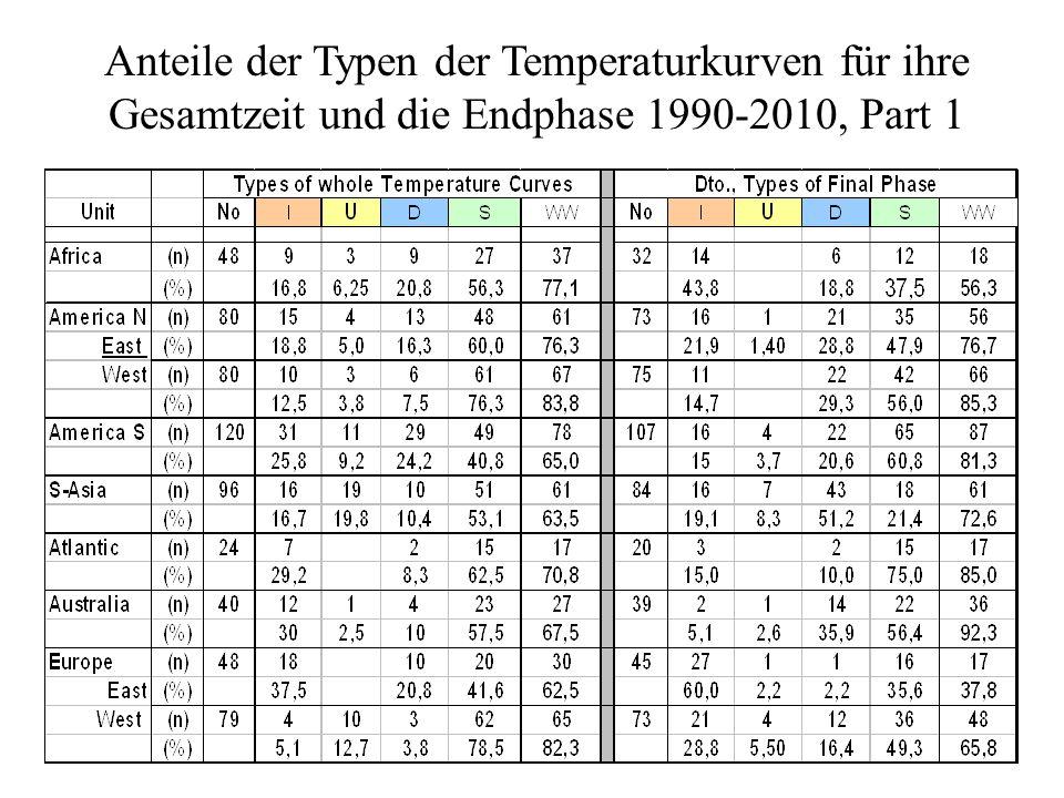 Anteile der Typen der Temperaturkurven für ihre Gesamtzeit und die Endphase 1990-2010, Part 1