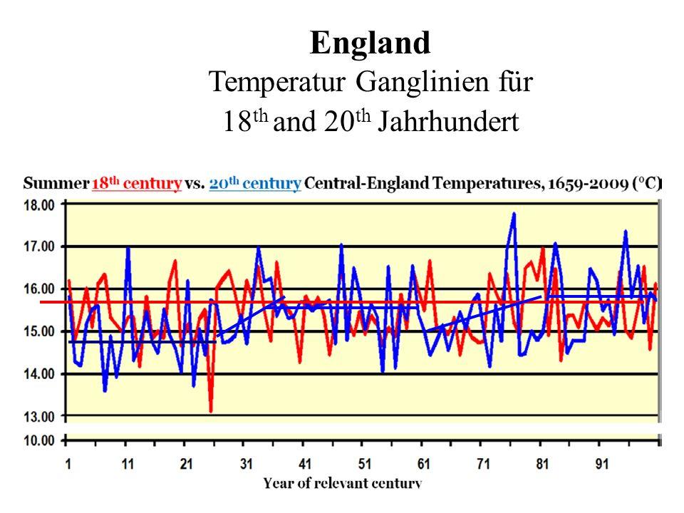 England Temperatur Ganglinien für 18th and 20th Jahrhundert