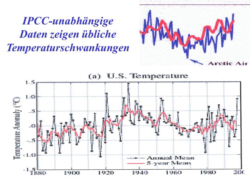 IPCC-unabhängige Daten zeigen übliche Temperaturschwankungen
