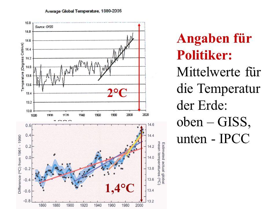 Angaben für Politiker: Mittelwerte für die Temperatur der Erde: oben – GISS, unten - IPCC