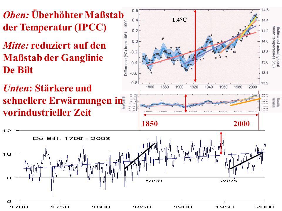Oben: Überhöhter Maßstab der Temperatur (IPCC)