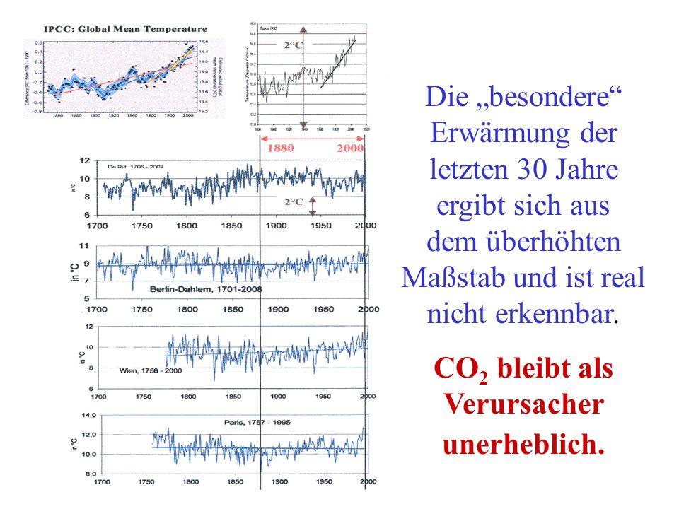 CO2 bleibt als Verursacher unerheblich.
