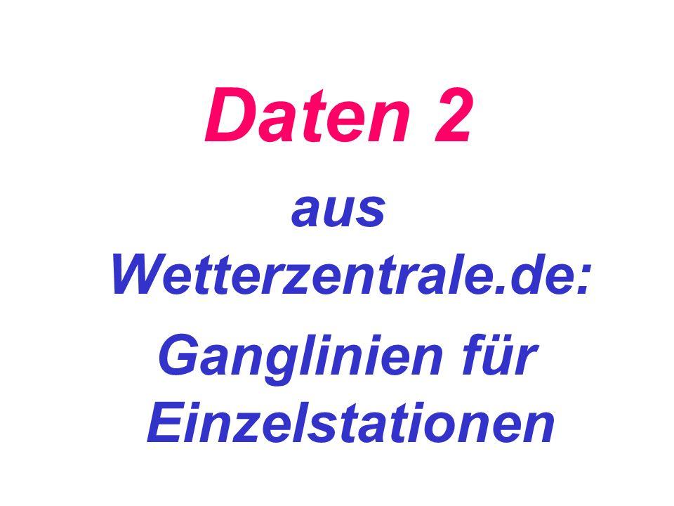 aus Wetterzentrale.de: Ganglinien für Einzelstationen