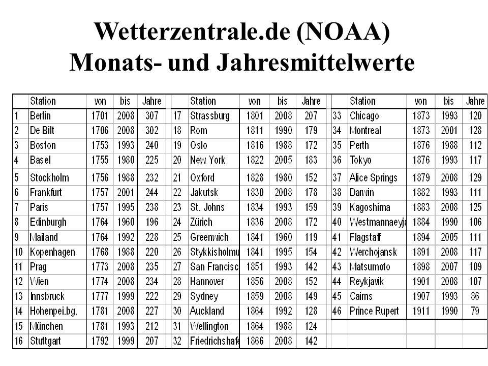 Wetterzentrale.de (NOAA) Monats- und Jahresmittelwerte