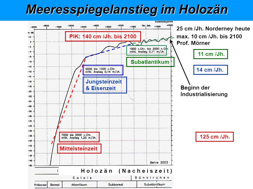 Klimasystem, abstrakt Meeresspiegelanstieg im Holozän 5 4 3 2 4 3 2