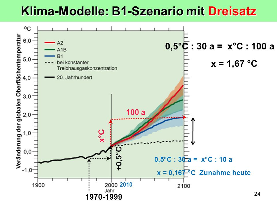 Klima-Modelle: B1-Szenario mit Dreisatz