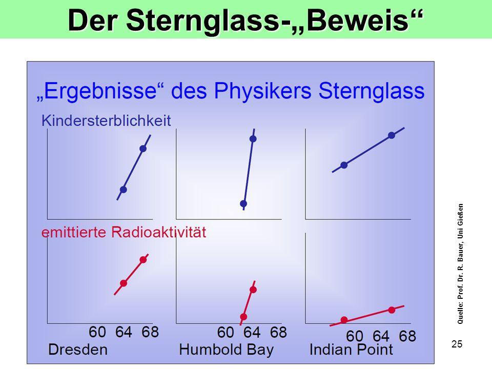 """Der Sternglass-""""Beweis"""