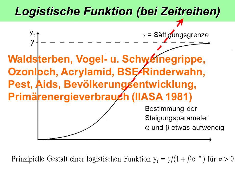 Logistische Funktion (bei Zeitreihen)