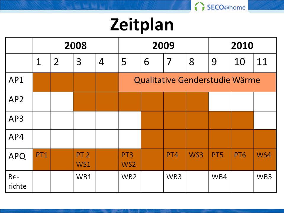 Qualitative Genderstudie Wärme