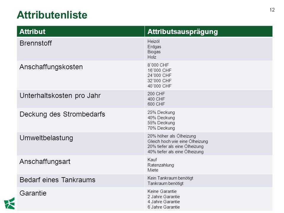 Attributenliste Attribut Attributsausprägung Brennstoff