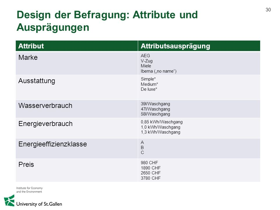 Design der Befragung: Attribute und Ausprägungen