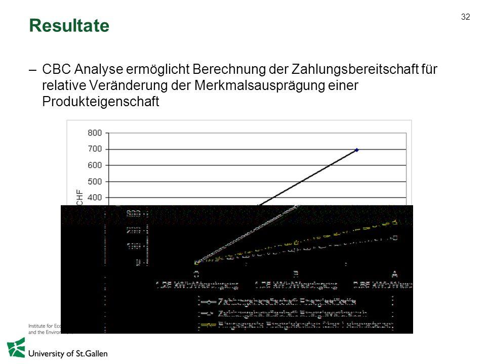 Resultate CBC Analyse ermöglicht Berechnung der Zahlungsbereitschaft für relative Veränderung der Merkmalsausprägung einer Produkteigenschaft.