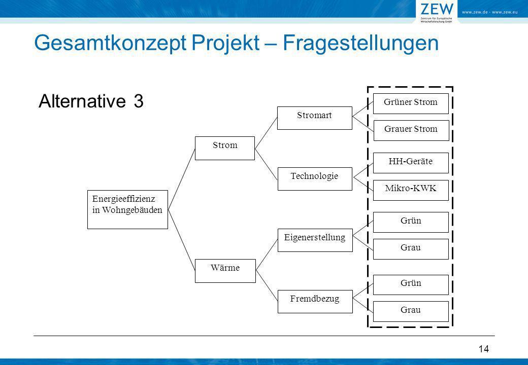 Gesamtkonzept Projekt – Fragestellungen