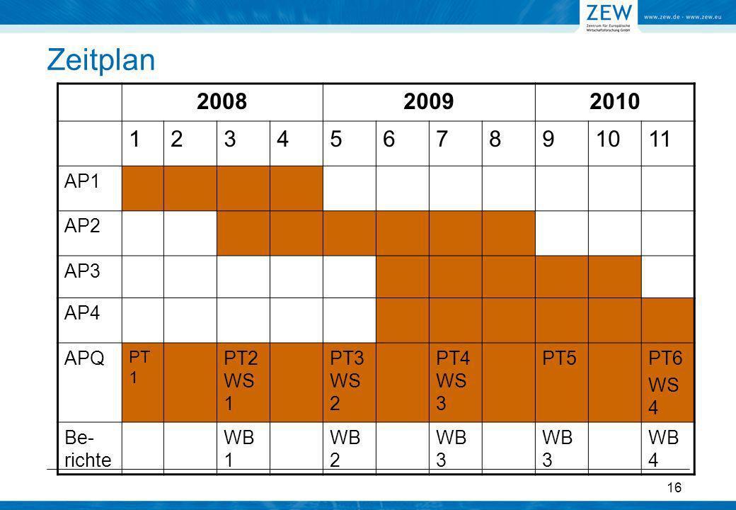 Zeitplan 2008. 2009. 2010. 1. 2. 3. 4. 5. 6. 7. 8. 9. 10. 11. AP1. AP2. AP3. AP4. APQ.