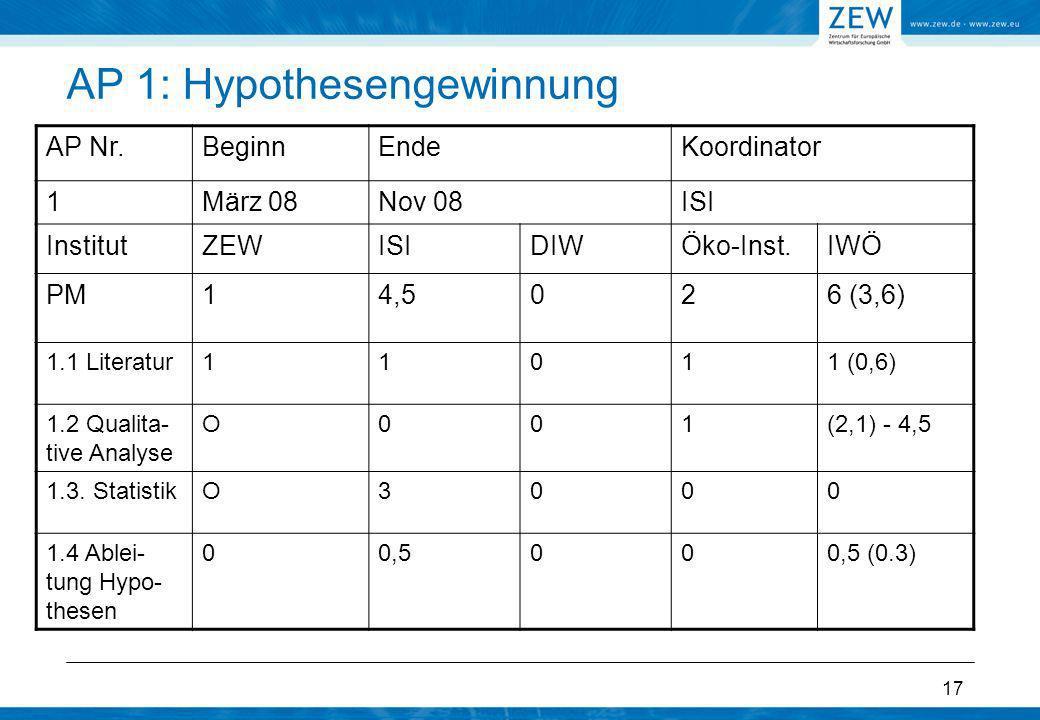 AP 1: Hypothesengewinnung