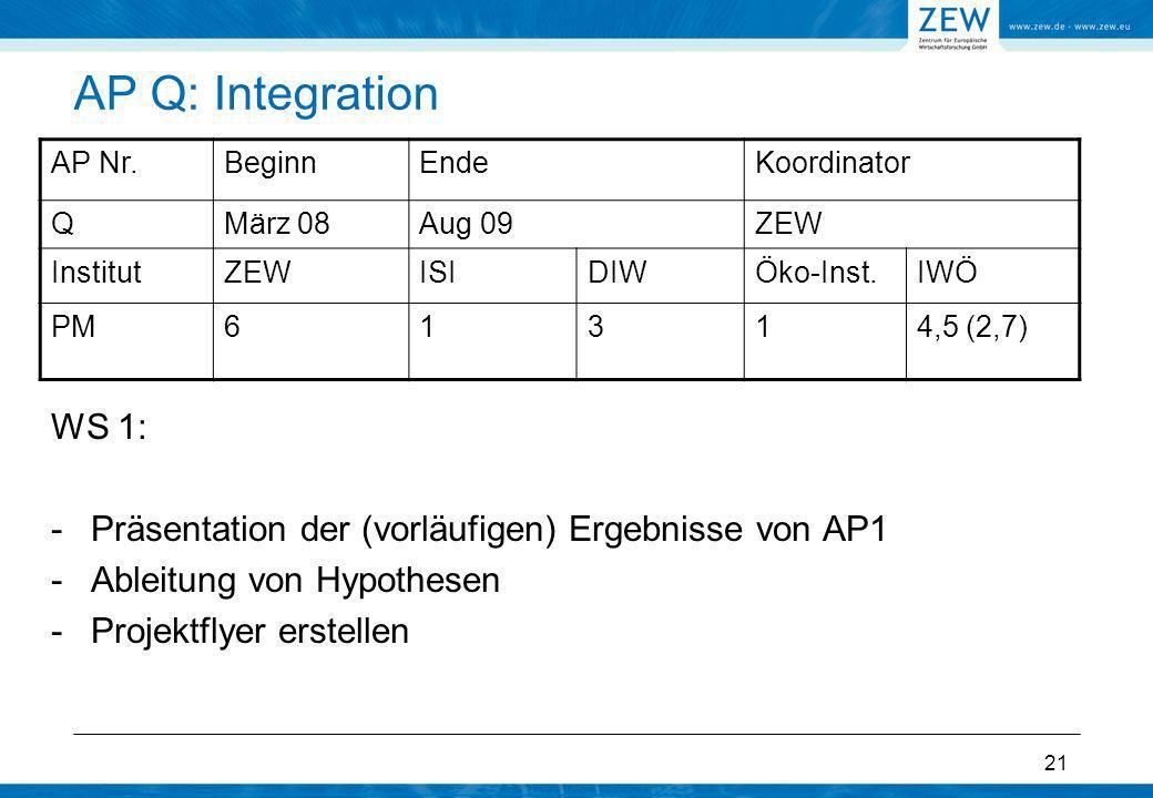 AP Q: Integration AP Nr. Beginn. Ende. Koordinator. Q. März 08. Aug 09. ZEW. Institut. ISI.