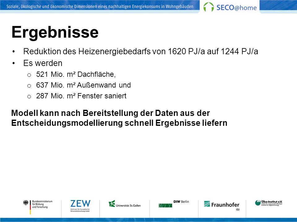 Ergebnisse Reduktion des Heizenergiebedarfs von 1620 PJ/a auf 1244 PJ/a. Es werden. 521 Mio. m² Dachfläche,