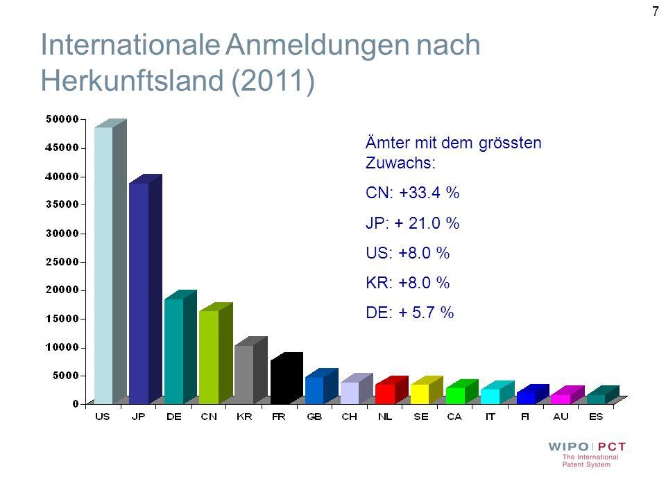 Internationale Anmeldungen nach Herkunftsland (2011)