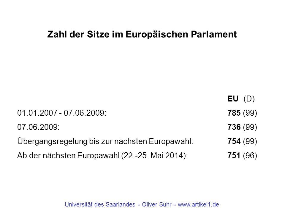 Zahl der Sitze im Europäischen Parlament