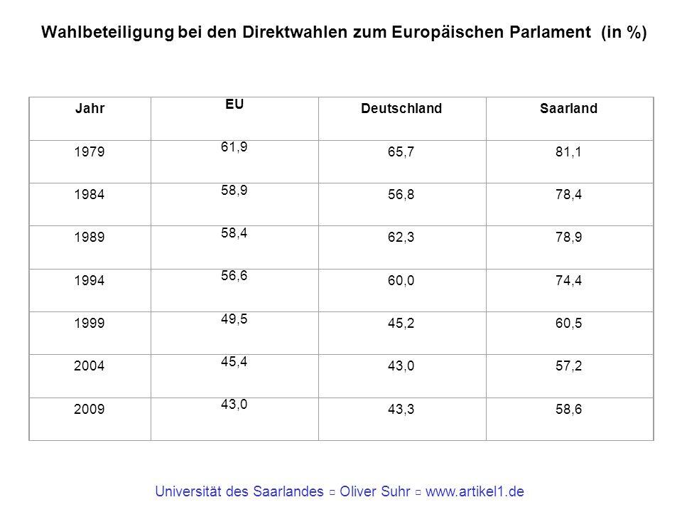 Wahlbeteiligung bei den Direktwahlen zum Europäischen Parlament (in %)