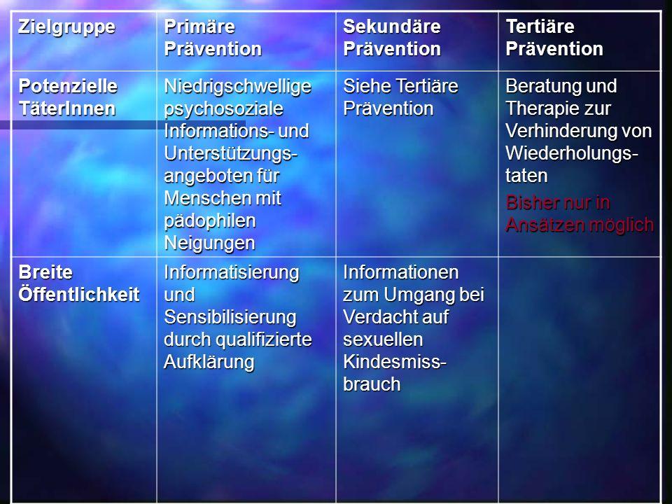 Zielgruppe Primäre Prävention. Sekundäre Prävention. Tertiäre Prävention. Potenzielle TäterInnen.