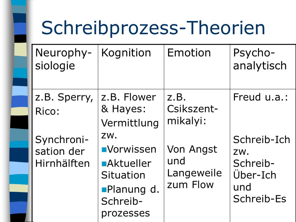 Schreibprozess-Theorien