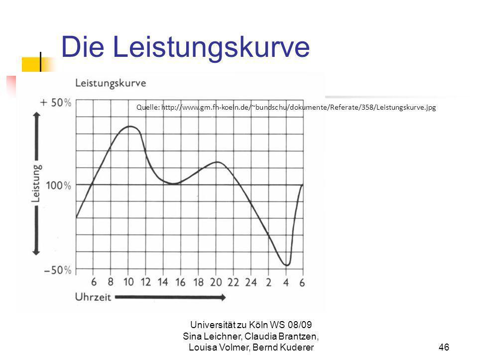 Die LeistungskurveQuelle: http://www.gm.fh-koeln.de/~bundschu/dokumente/Referate/358/Leistungskurve.jpg.